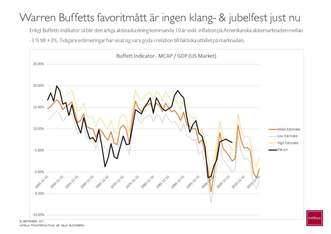 Denna bild visar på Warren Buffetts mått om årlig förväntad avkastning på  aktiemarknaden kommande 10 årsperiod. Svart och orange kurva stämmer väl  överens. 7ac80c72afc48