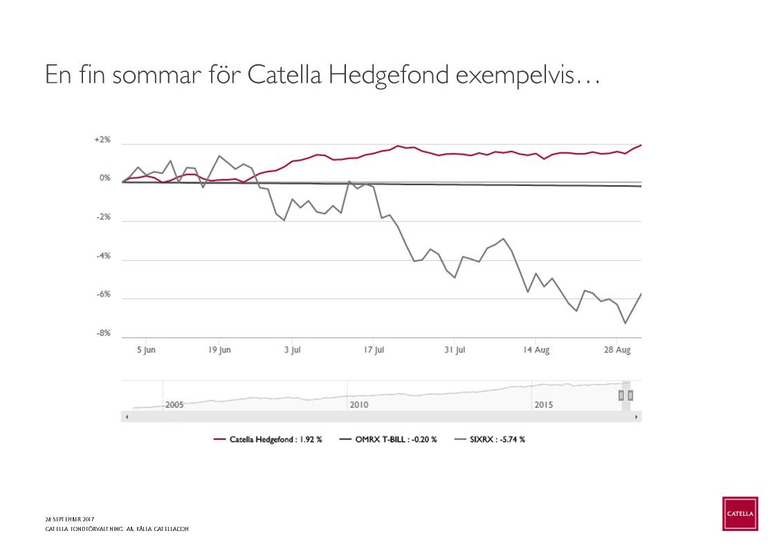 Här visar vi på hur Catella Hedgefond klarade sommarens (juni-augusti) sura  aktiemarknad med en jämn positiv f92cafd04b38d